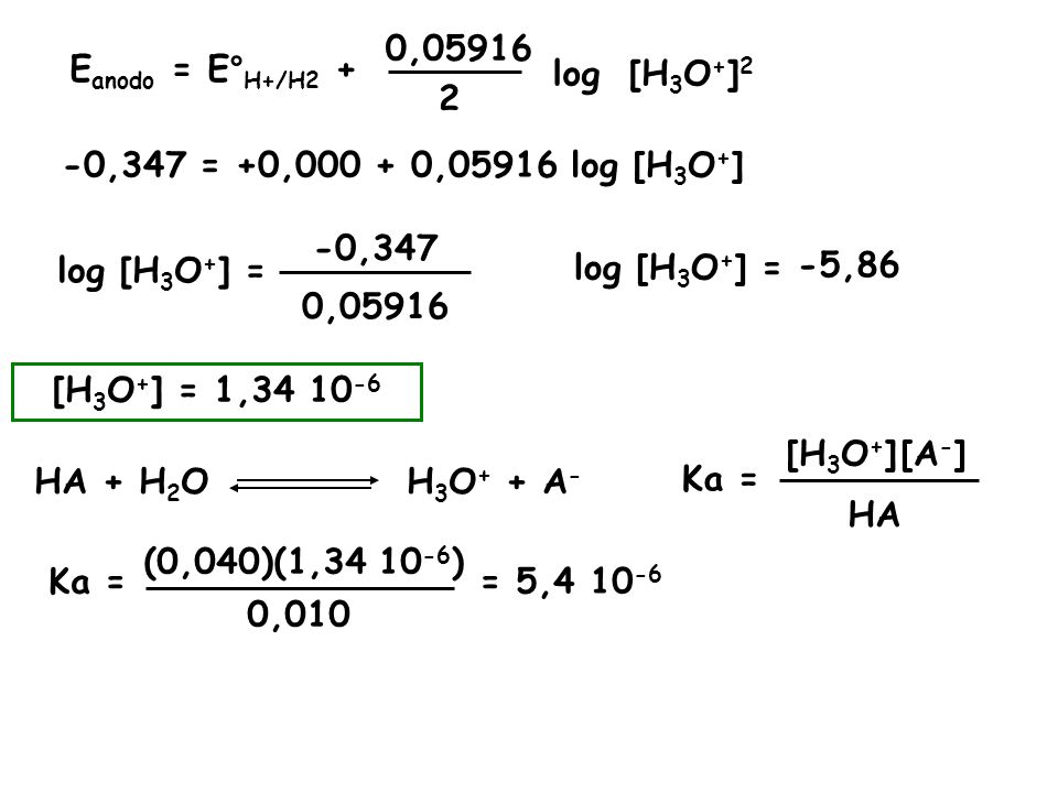 0,05916 Eanodo = E°H+/H2 + log. [H3O+]2. 2. -0,347 = +0,000 + 0,05916 log [H3O+] -0,347. log [H3O+] =